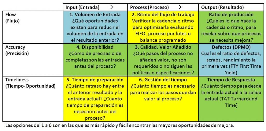 Lean Six Sigma Ipo Fat Lss2 Procesos Estrategias Y